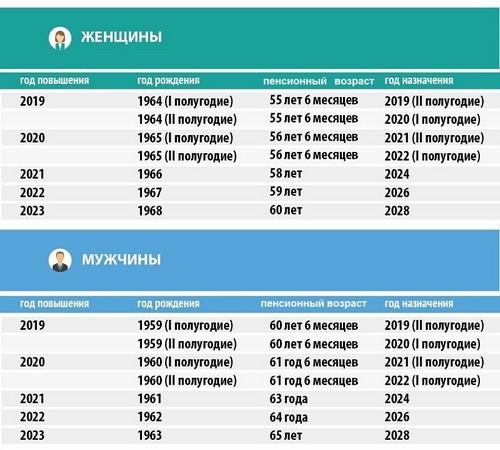 В 2023, 2025, 2027 годах массового выхода на пенсию в России НЕ БУДЕТ!