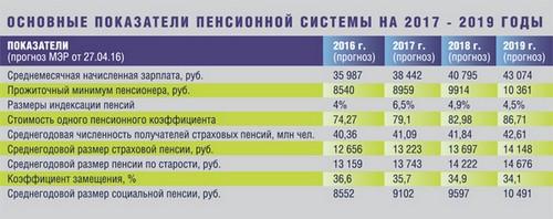 Размеры выплат в России