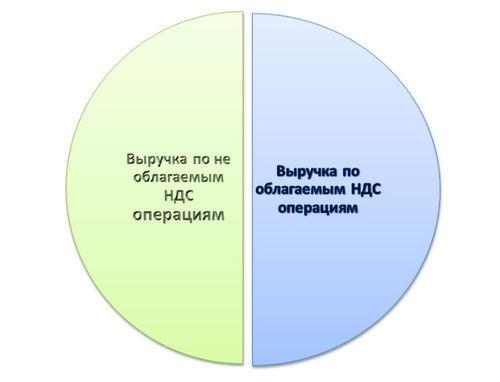 Особенности расчета пропорции при раздельном учете НДС