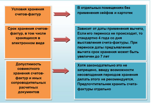 Cрок хранения счетов-фактур