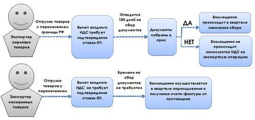 Порядок учета и возмещения НДС при экспорте