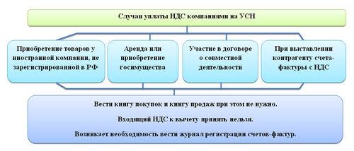Порядок возмещения НДС при УСН в 2017-2018 годах