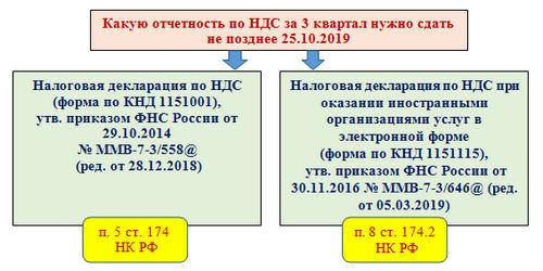 Порядок заполнения декларации, по НДС за 3 квартал 2019 года