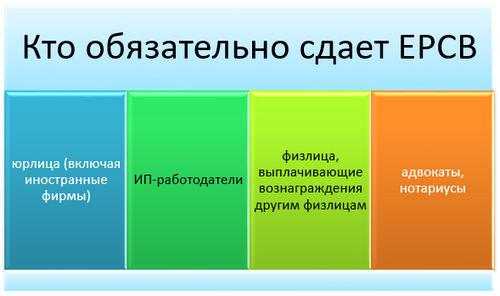 Форма и состав РСВ, за 3 квартал 2019 года