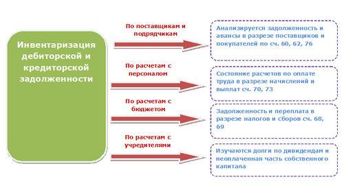 Акт ИНВ-17, инвентаризация дебиторской и кредиторской задолженности