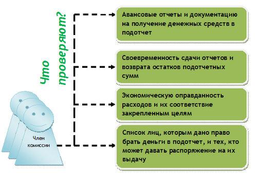 Каков порядок проведения инвентаризации расчетов с подотчетными лицами