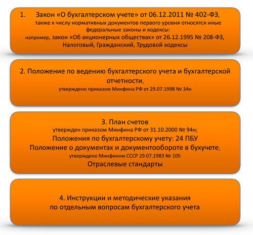 ПБУ 1/2008 «Учетная политика организации» (нюансы)