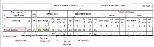 Инвентаризационная опись ценных бумаг и бланков строгой отчетности