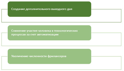 Переход на четырехдневную рабочую неделю, в России