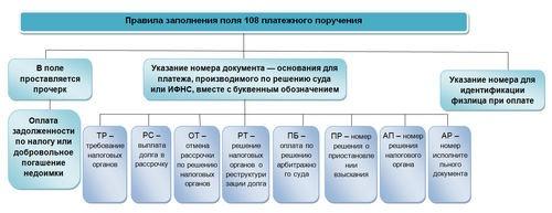 Значение поля 108 при налоговых платежах
