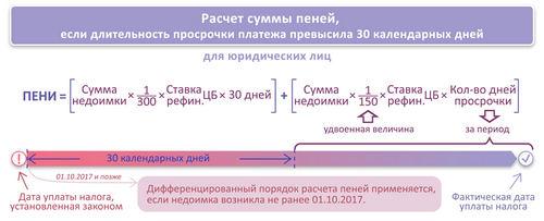 Пени = Сумма недоимки × Кол-во дней просрочки × 1/150 ставки рефинансирования.