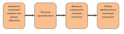 оптимальный порядок действий при изменении объекта налогообложения