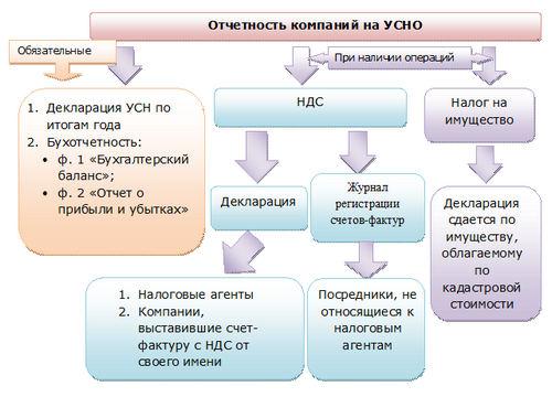 Составляется декларация по установленному формату и передается электронным способом по ТКС