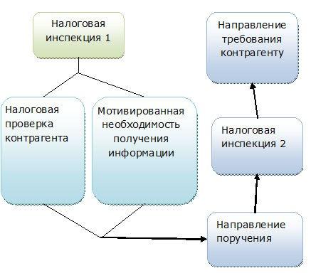 Как осуществляется запрос по статье 93.1 Налогового кодекса РФ?