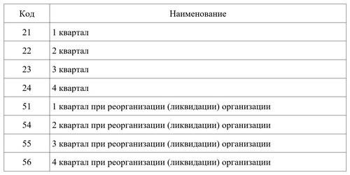 Коды периодов ЕНВД