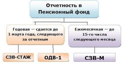 Формы годовой отчетности в ПФР и сроки ее сдачи