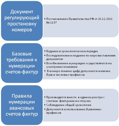 Нюансы нумерации счетов-фактур не по порядку в 2017-2018