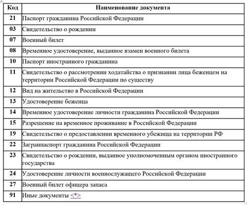 Коды документов 2-НДФЛ