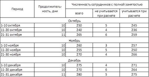 Определение СЧ сотрудников за месяц
