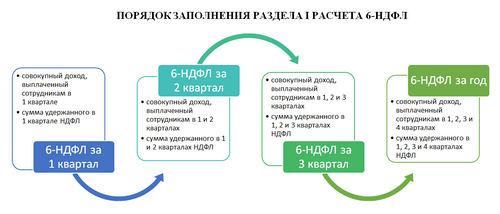 Срок сдачи декларации по форме 6-НДФЛ за 4 квартал