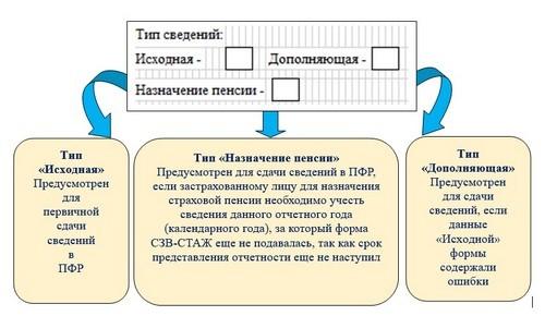 Разделы СЗВ-СТАЖ
