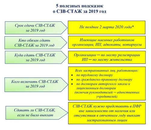 Общая информация про СЗВ-СТАЖ