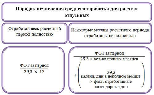Как рассчитать среднемесячную заработную плату (формула)?