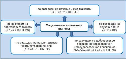 НК РФ предусматривает 5 видов социальных налоговых вычетов