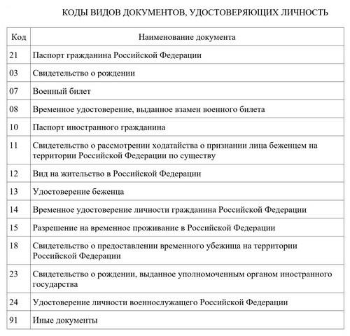Коды видов док РСВ 2019