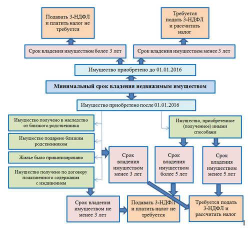 Особенности определения МСВИ