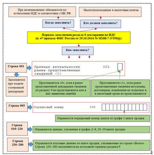 Порядок заполнения раздела 9 декларации по НДС