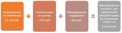 Как получить 19500 рублей по безработице
