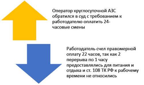 Обеденный перерыв по ТК РФ