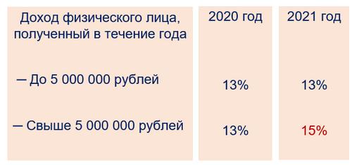 Налог для богатых 15%, НДФЛ-2021