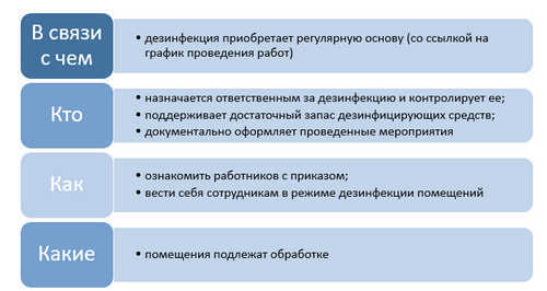 Как составить приказ о дезинфекции помещений