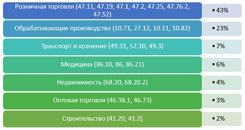 Статистика внеплановых проверок в период коронавируса