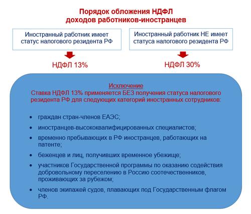 НДФЛ с доходов иностранных работников в 2020 году