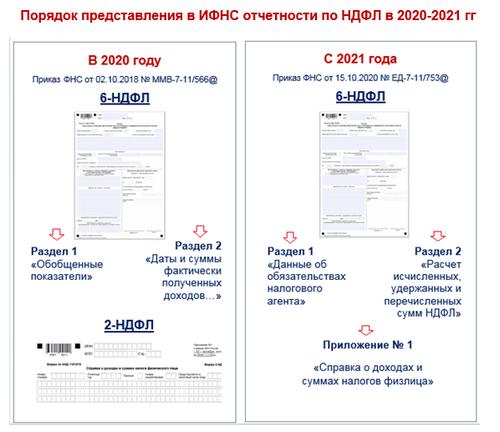 2-НДФЛ изменения 2021 года