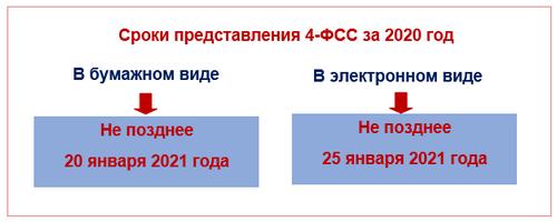 Сдача 4-ФСС за 2020 год
