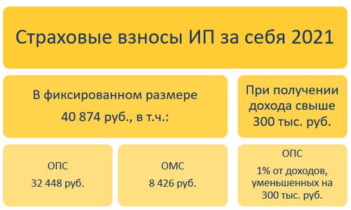 Расчет взносов ИП за себя в 2021 году